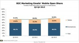 Tablets Accounting For An Increasing Share of B2C Marketing Email ... | Cater Allen - Industry News Snippet | Scoop.it