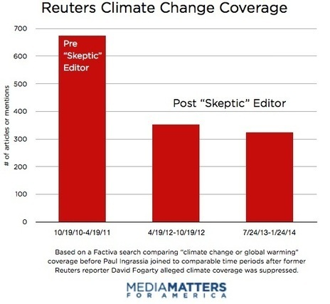 "REPORT: Reuters' Climate Coverage Continues To Decline Under ""Skeptic"" Editor 
