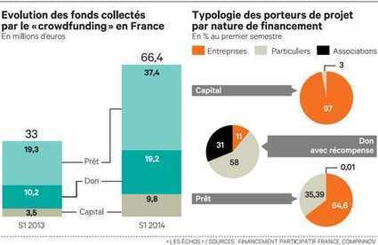 Création d'entreprise: La finance participative | StartandCom - www.startandcom.com | Scoop.it