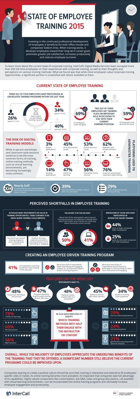 State of Employee Training 2015 (Infographic) | PTC University: eLearning Resource Center | Scoop.it