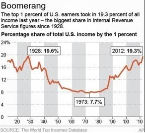 Richest 1 Percent of Americans Own Almost 20 Percent of Total U.S. Income - Search Buzz | Trending News Stories | Scoop.it