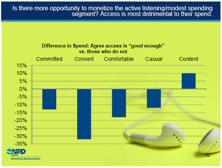 Study: Spotify Is Detrimental to Music Purchasing... | Music business | Scoop.it