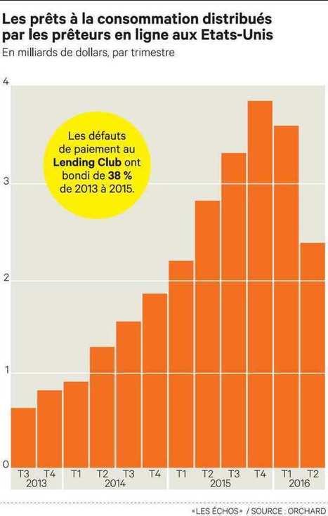 Les plates-formes de prêts participatifs sèment l'inquiétude aux Etats-Unis | Club Amérique du Nord | Scoop.it