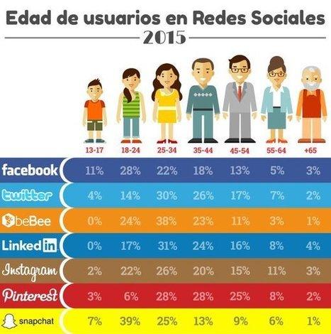 Edad de los usuarios de Redes Sociales #infografia #infographic #socialmedia | MediosSociales | Scoop.it