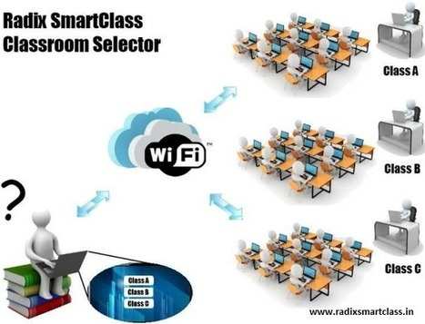 Radix Smart Class Classroom Software main functions | Tablet Classroom Management Software | Scoop.it