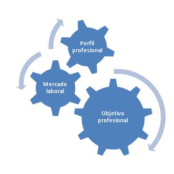 Sistema organizado de búsqueda de trabajo - | Orientación laboral: Descubre cómo puedes marcar la diferencia en tu búsqueda de empleo | Scoop.it