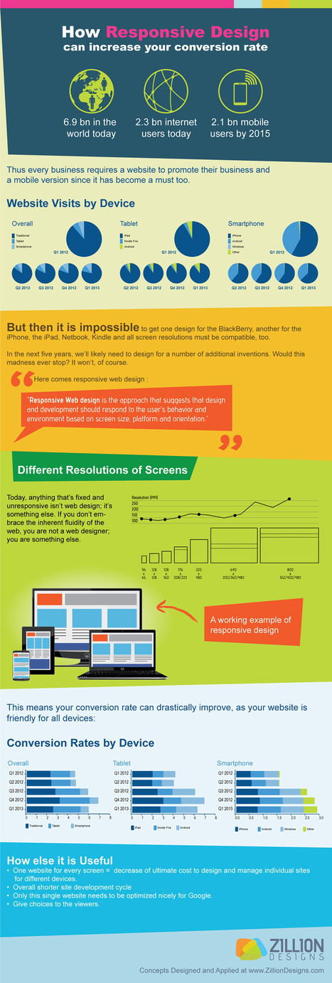 How Responsive Design Can Increase Your Conversion Rate [Infographic] | Digital Marketing | Scoop.it