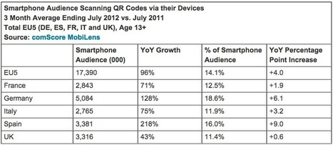 3.3m UK consumers scanned a QR code in Q2 | Mobile Guru | Scoop.it