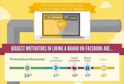 motivators for facebook brand recognition