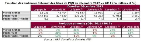 OJD 2012 : Le Monde, Les Echos et Libération Top 3 pour la diffusion numérique | Pédagogie numérique 2012 | Scoop.it