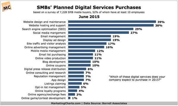 How Often Are Emails Forwarded? - Marketing Charts | The Marketing Technology Alert | Scoop.it