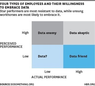 Who's Afraid of Data-Driven Management? | HR Analytics and Big Data @ Work | Scoop.it
