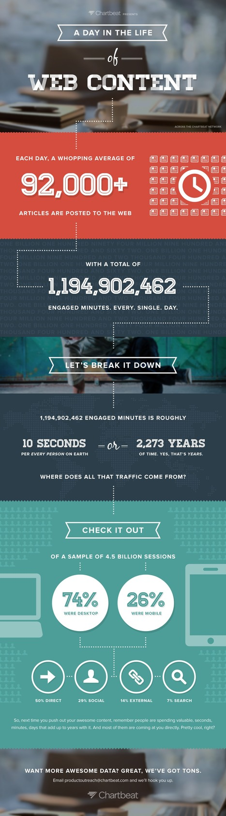 Infographic: A Day in the Life of Web Content | Smart Evolution | Scoop.it
