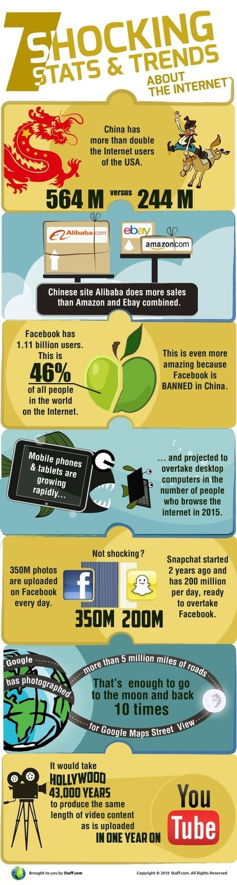 7 Shocking Stats & Trends about Internet | Pop Media Strategy | Scoop.it