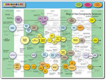 The Complexity Map Version 5 | Complex systems and projects | Scoop.it