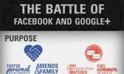Infographic: Google+ and Facebook Face Off | Pencil Down | Scoop.it
