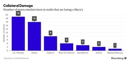 Macy's Woes Cast Shadow Over America's Debt-Laden Mall Retailers | Mind Your Business! | Scoop.it