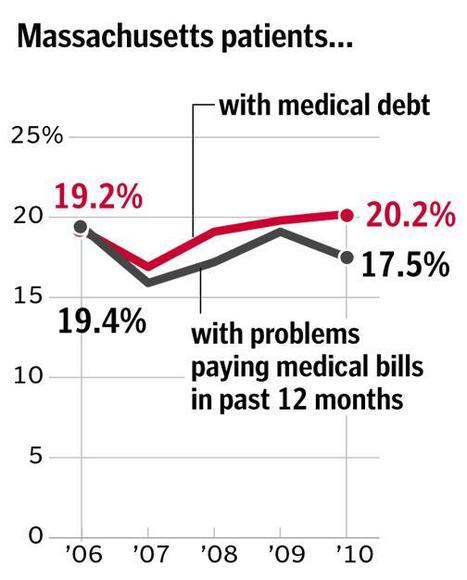 Medical debt in Massachusetts persists | Heart and Vascular Health | Scoop.it