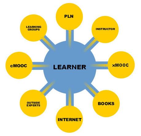 EduGeek Journal » Learning Design Versus Learner Design in the Dual Layer MOOC | APRENDIZAJE | Scoop.it