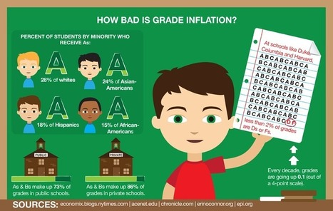 Grade-Inflation-800full.png (800×507) | Grade Inflation | Scoop.it
