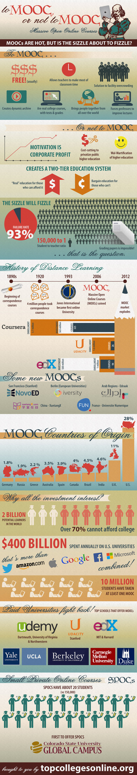 "Infographie : ""To MOOC, or not to MOOC"" 