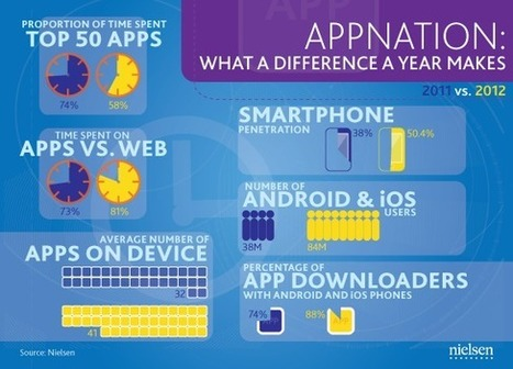 Infographic: A look at US smartphone use year-on-year   Mobile content industry news   Mobile Entertainment   Audiovisual Interaction   Scoop.it