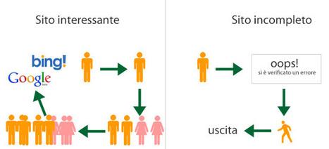 Designzone » Usability, user experience e contenuti influenzano i ... | User Experience | Scoop.it