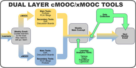 EduGeek Journal » Symphony or Cacophony? Cracking the Code of Tool Selection in MOOCs | MOOCs | Scoop.it