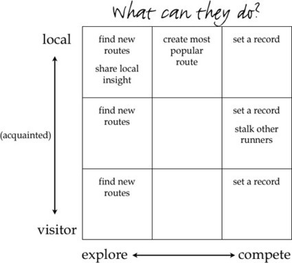 Designing For The Multifaceted User | UXploration | Scoop.it