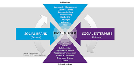 Social Brand + Social Enterprise = Social Business | Learning And All | Scoop.it