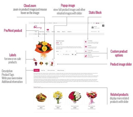SM Cherry Online Flower Shop Responsive Magento Theme - ServerThemes.Net | Best Premium Magento Themes | Scoop.it