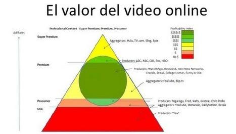Modelos de negocio del video online : Guía de supervivencia de un ... - Cinco Días | Producción Audiovisual | Scoop.it