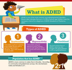 Children with ADHD Require Much Greater Incentives to Focus on a Task | ADHD | Scoop.it