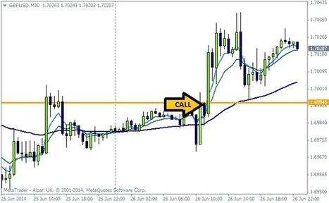 News Trading Strategies | Binary Options Investor | binary options | Scoop.it