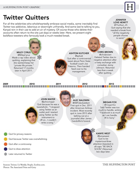 Celebs Who Quit Twitter [INFOGRAPHIC] | MarketingHits | Scoop.it