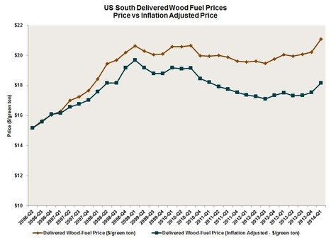 Wood Fuel Prices in US South - 1Q2014 | Timberland Investment | Scoop.it