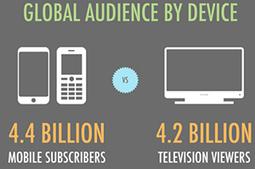 Acesso a celular supera audiência de TV | It's business, meu bem! | Scoop.it