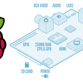 Raspberry Pi Launches, Offers Low-Cost, Low-Power, Hackable ... | Raspberry Pi | Scoop.it