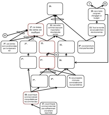 Current Reality Tree | Thinking Processes-fr | Scoop.it