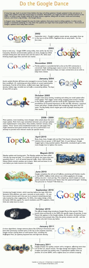 Dancing the Google Dance | And a One Algo Change, Two Algo Change, Go! | Infographie-infography | Scoop.it