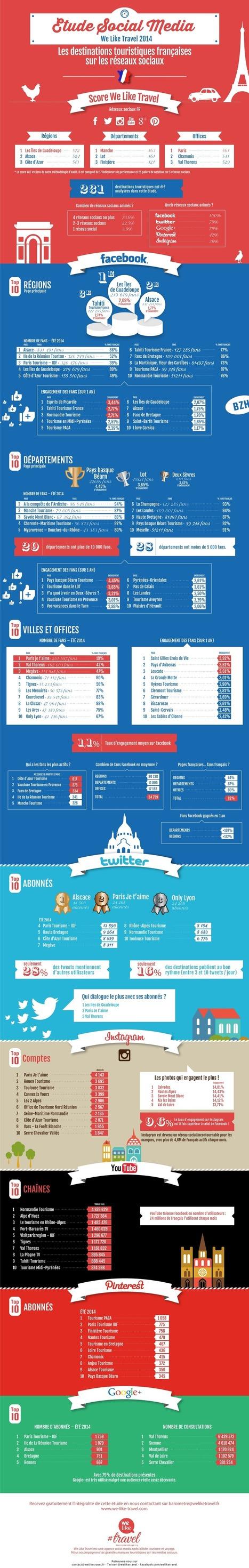 Quelles sont les destinations les plus actives sur les réseaux sociaux en France ? | Marketing Territorial | Scoop.it