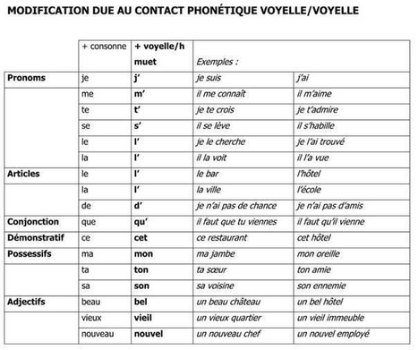 Modification de l'orthographe | Ressources pour apprendre ou enseigner le FLE | Scoop.it