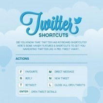 Twitter Cheat Sheet | Visual.ly | Social Media Visuals & Infographics | Scoop.it