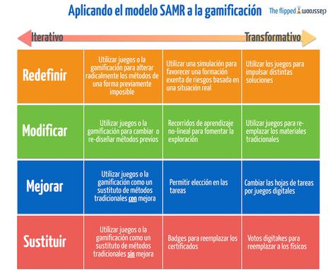 5 infográficos sobre gamificación (1/2)   The Flipped Classroom   Higher Education   Scoop.it