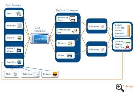 Cigniti Technologies | Company | Big Data | e-Xploration | Scoop.it