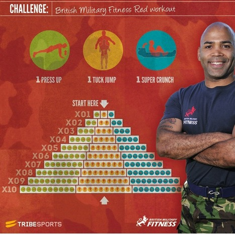 British Military Fitness Red workout Challenge | Man Grooming | Scoop.it