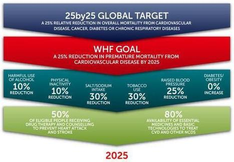 Twitter / miscaminatas: World Health Org passed a ... | Non-communicable diseases | Scoop.it