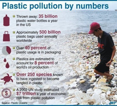 The Great Pacific Garbage Patch has increased by 100 times over the past 40 years | Amazing Science | Scoop.it