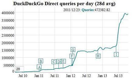 PRISM : la croissance fulgurante de DuckDuckGo marque le pas | Geeks | Scoop.it