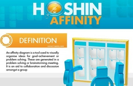 Hoshin core concepts - affinity diagram - i-nexus | Business Transformation | Scoop.it